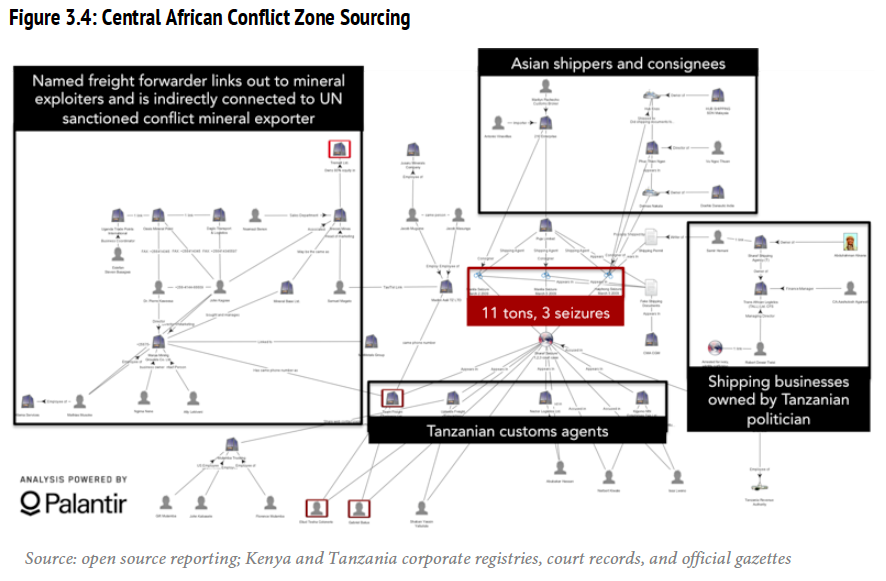 Central African Conflict Zone Sourcing